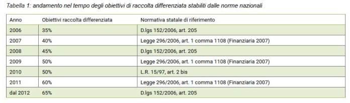 Tabella 1: andamento nel tempo degli obiettivi di raccolta differenziata stabiliti dalle norme nazionali