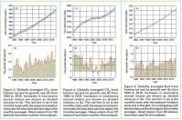 Emissioni di gas serra, nuovo record nel 2018