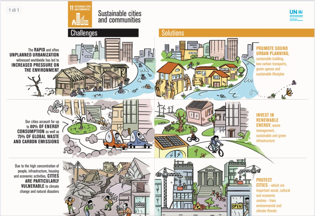 goal 11 Sustainable cities and communities