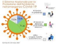 Emergenza CoViD-19, lavoro agile e in presenza per il SNPA