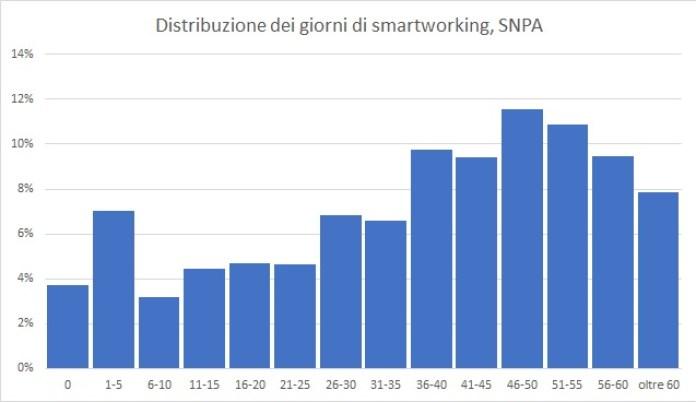 giorni di smartworking SNPA fra marzo e maggio 2020