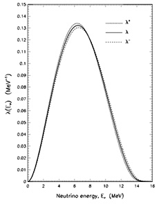 Energy spectrum for solar neutrinos