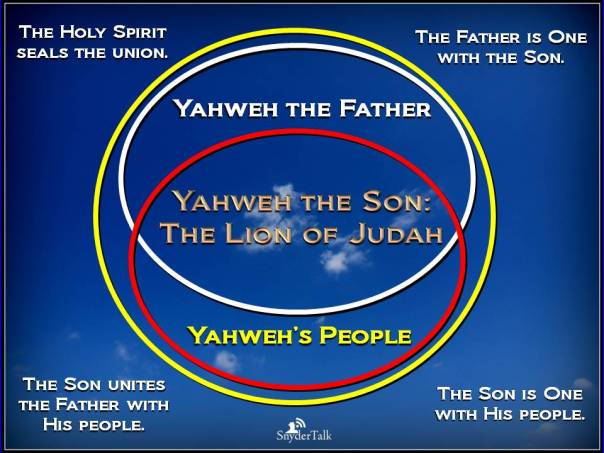 Yahweh is Elohim's Name, not Yehovah or Yahuah