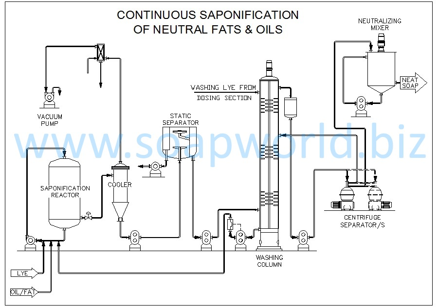 6b. Continuous Saponification Plant for Full-Boiled Soap
