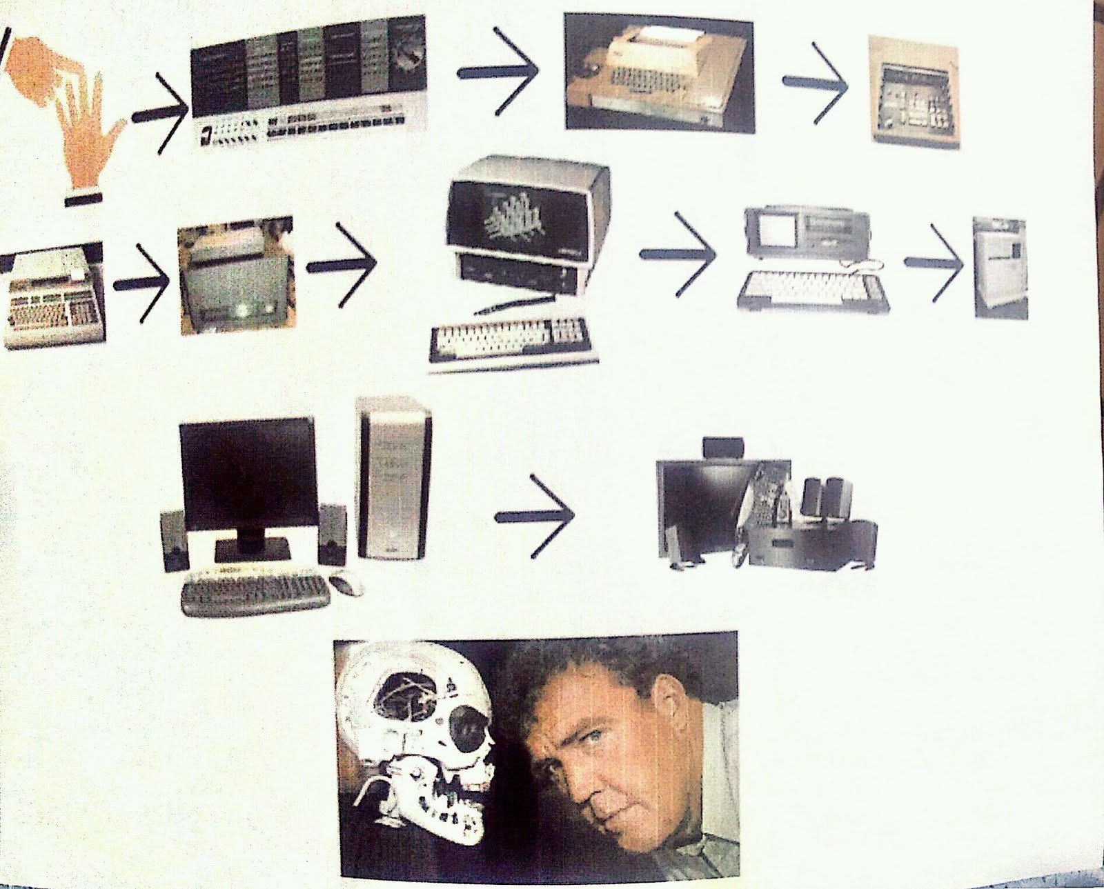 Evolution of the Personal Computer (PC)
