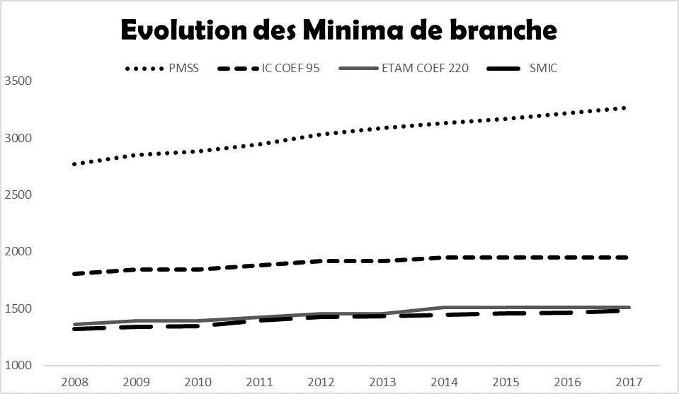Evolution des minima de branche