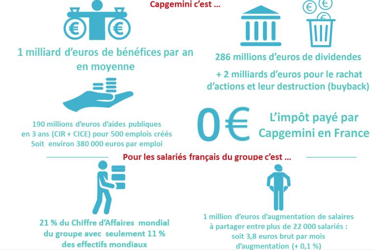 CAPGEMINI : Ce n'est une prime pour sauver le soldat Macron que nous voulons mais des augmentations !