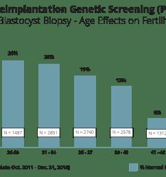 preimplantation genetic screening pgs blastocyst biopsy age effects on fertility [ 2400 x 1500 Pixel ]