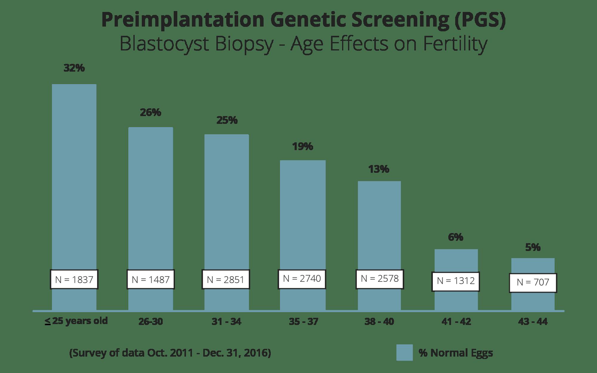hight resolution of preimplantation genetic screening pgs blastocyst biopsy age effects on fertility
