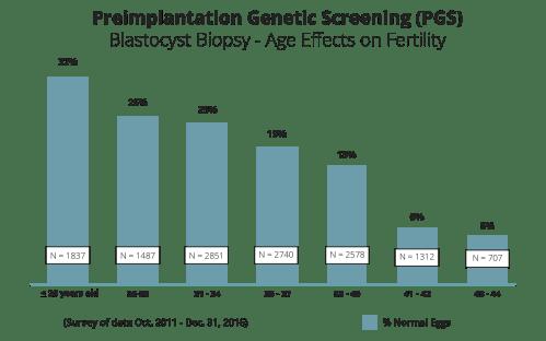 small resolution of preimplantation genetic screening pgs blastocyst biopsy age effects on fertility