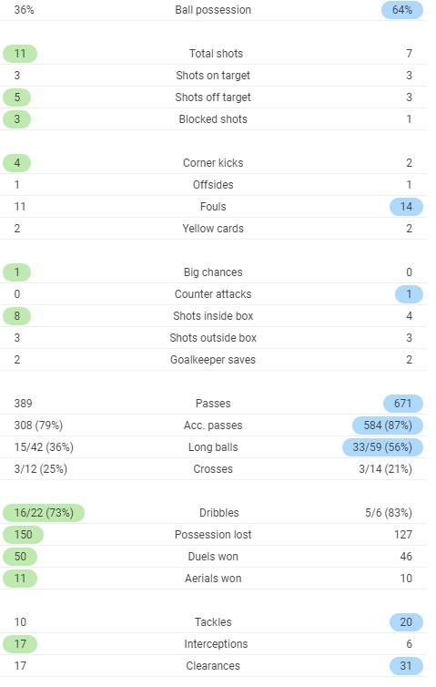 Tottenham vs Chelsea 5-4 Penalties 2020 1-1 Goals Werner ...