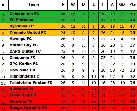 Psl Standings Table