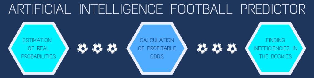 Artificial Intelligence Football Predictor algorithm