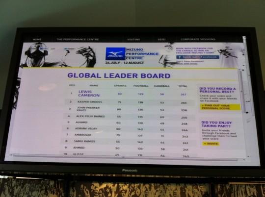 Mizuno Global Leaderboard