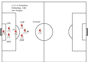 Soccer Formations Diagrams 8v8