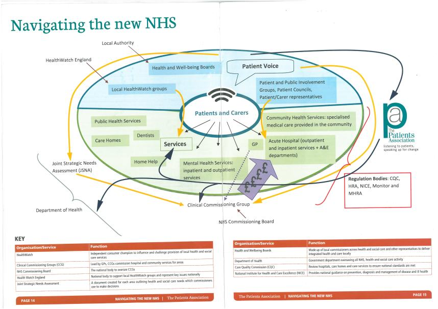 Navigating the new NHS 2013 - Patients Association