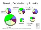 Localities in Huddersfield by deprivation