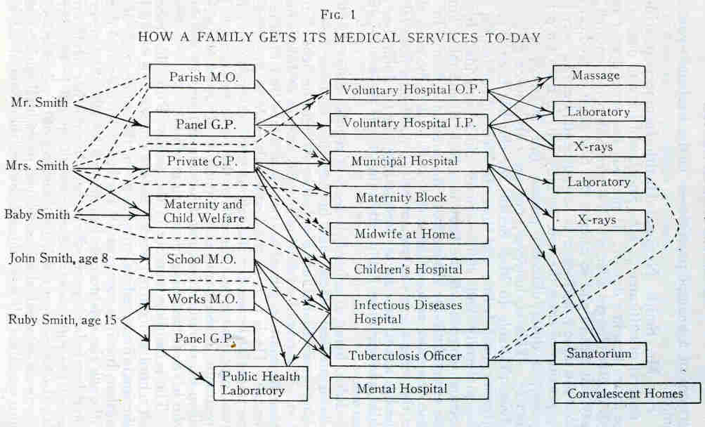 How a family gets its medical services today 1942