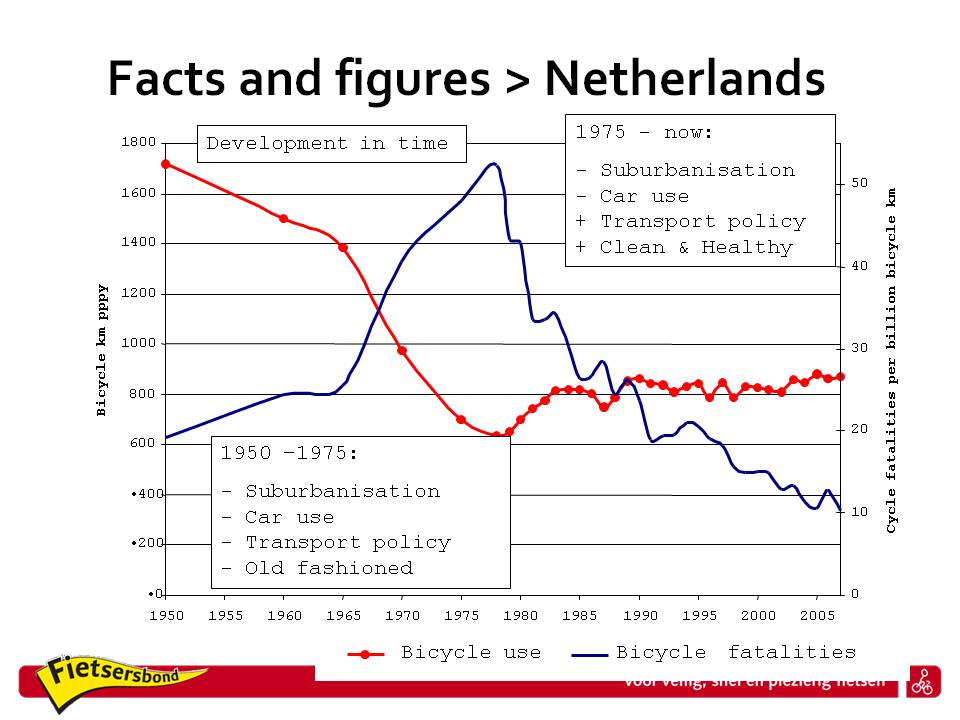Cycling in the Netherlands 1950 - 2007