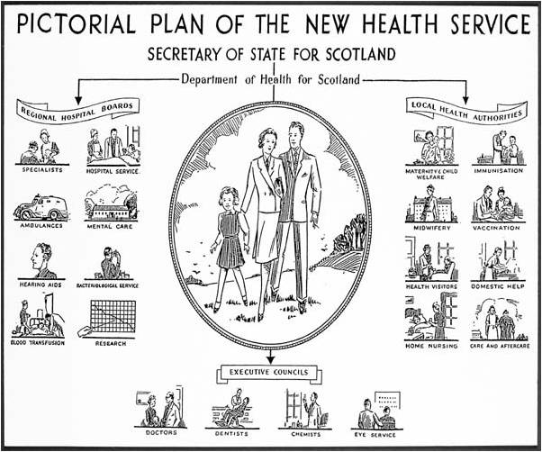 NHS Scotland 1948