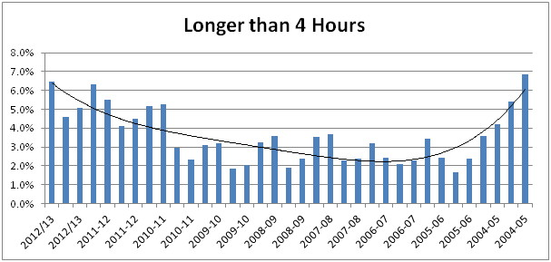 4 hour breaches 2004-2013