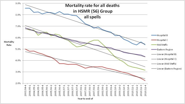 Mortality rate for various hospitals
