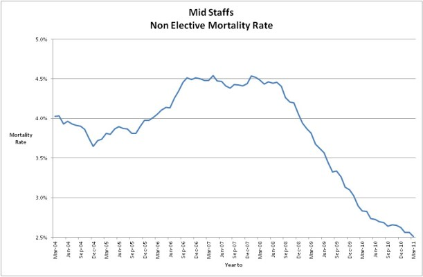 mortality rate for non elective care in Mid Staffs