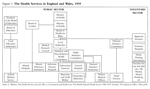 Health services England and Wales 1939