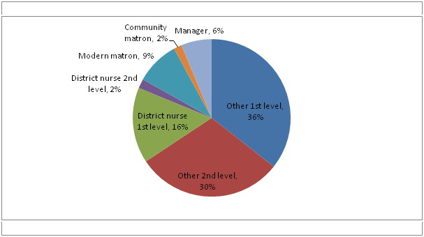 What proportion of the drop in nurses comes from each type of nurse?