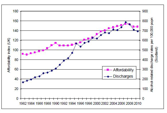 UK alcohol affordability index versus alcohol-related discharge rates (Scotland), 1982-20109