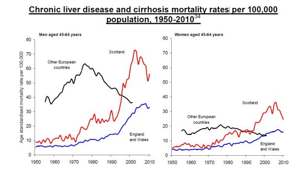 Liver disease in Scotland