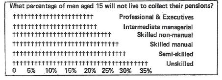 What percentage of men aged 15 will not live to collect their pensions?