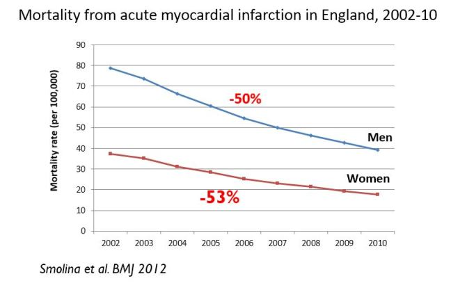 Mortality from acute myocardial infarction in England, 2002-10