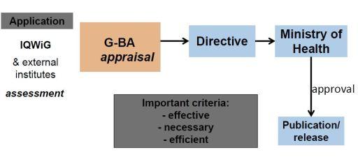 G-BA appraisal prorocess