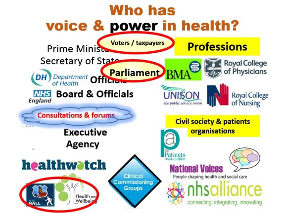 Who has voice & power in health?