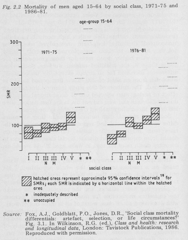 Mortality of men aged 15-64 by social class, 1971-75 and 1986-81.