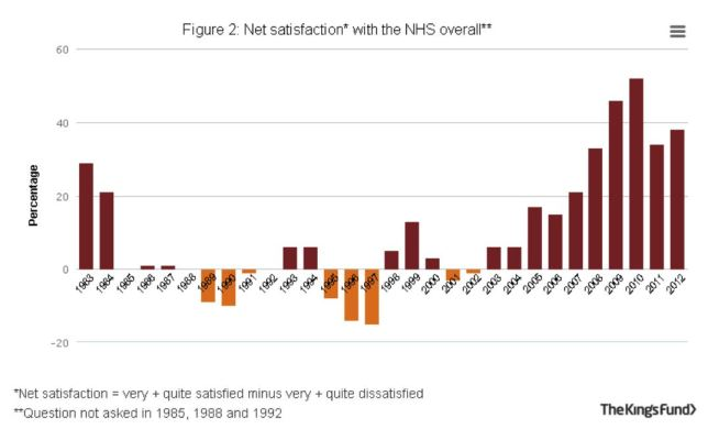 Net Satisfaction with the NHS overall
