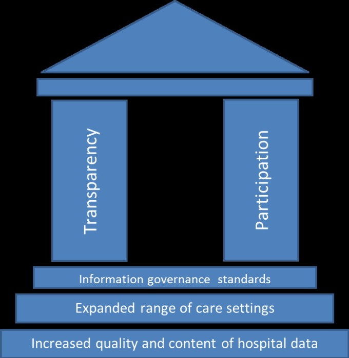 The tenets of care.data