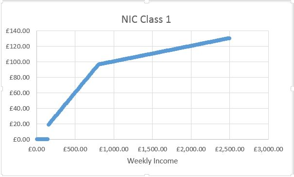 National Insurance Contributions for employees