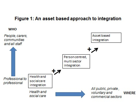 Asset based approach to integration