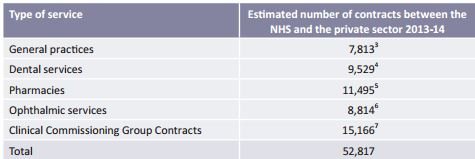 The number of contracts between the NHS and the private sector for the provision of healthcare services.
