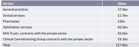 Expenditure on contracts with the private sector for the provision of NHS care in 2013-14