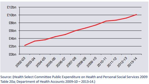 Growth in the expenditure of PCTs/CCGs and NHS Trusts on private sector provision 2002 – 20141