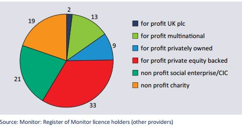 Figure 2 Provider companies licensed by Monitor in October 2014, by company type (n=97)