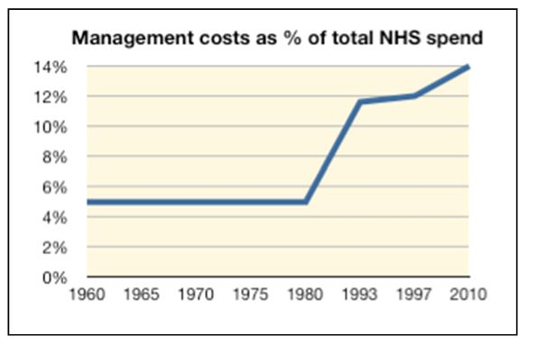 NHS Management costs