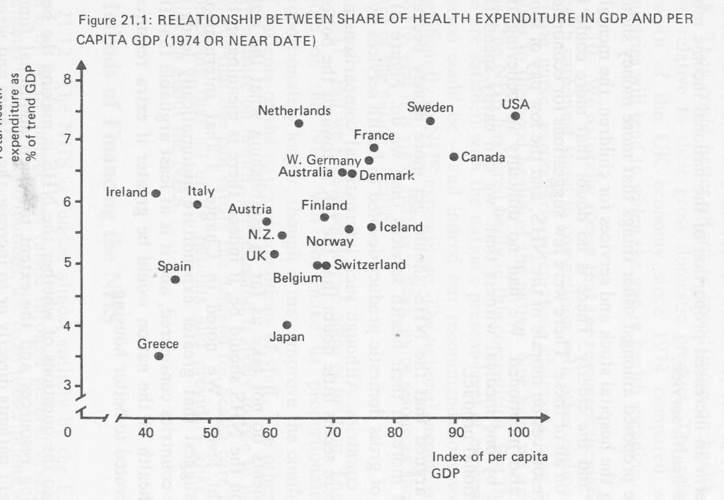 Health Expenditure v GDP 1974