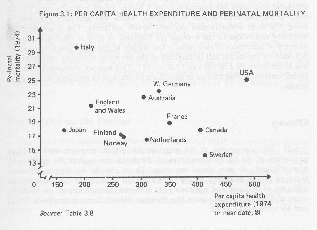 Figure 3.1 Per capita health expenditure and perinatal mortality