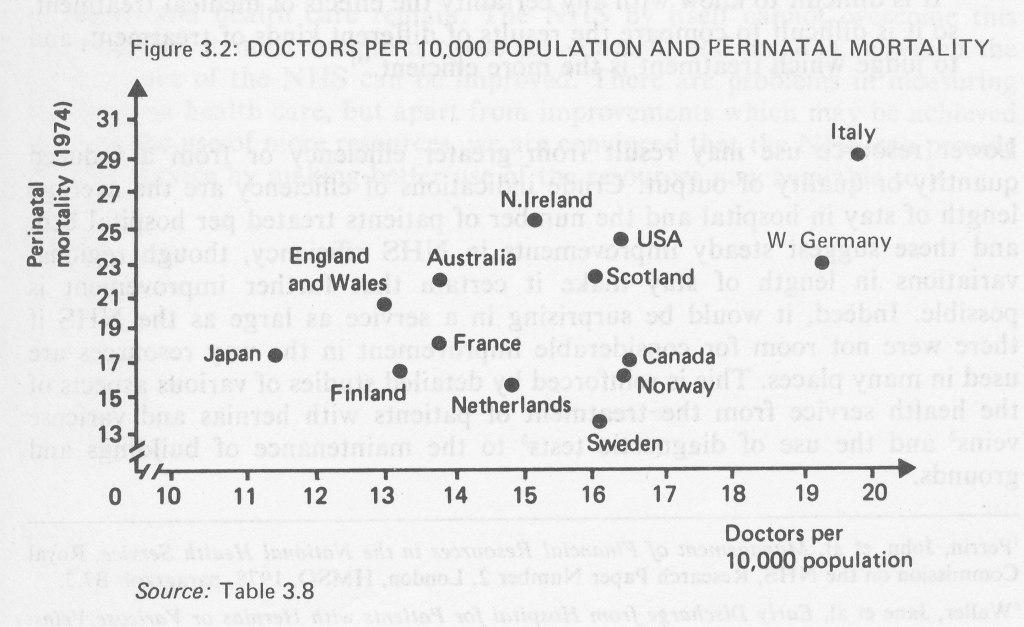 Figure 3.2 Doctors per 10,000 population and perinatal mortality