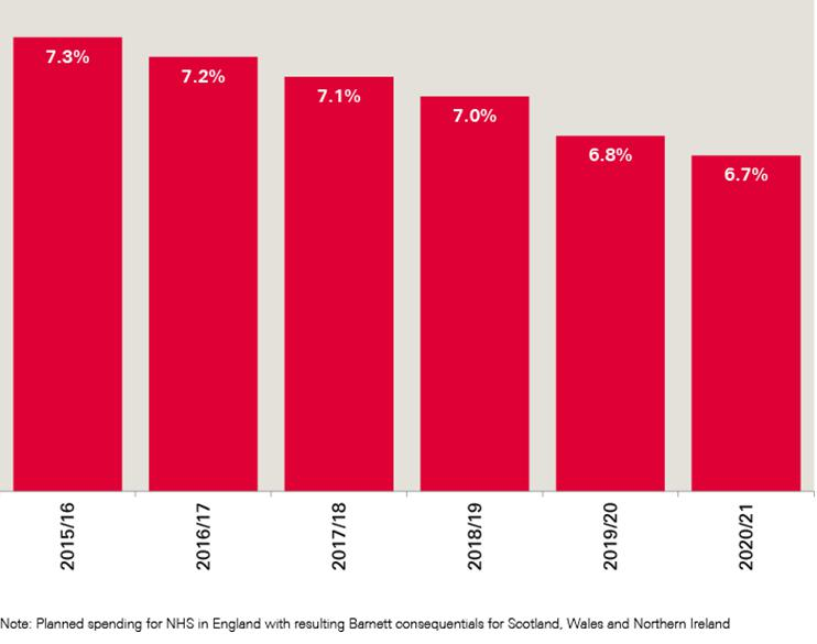 Estimated public spending on health in the UK as a percentage of GDP