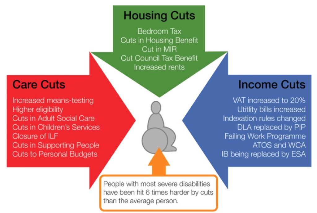 Cuts targeted at disabled people